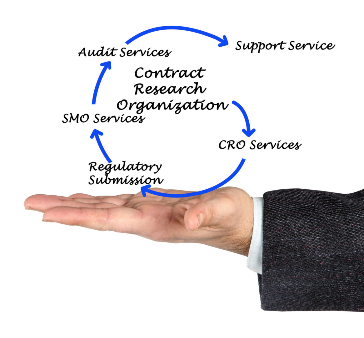 Contract research organization
